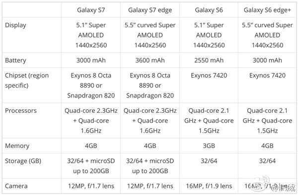 http://www.telefonguru.hu/images/content/Alleged-Galaxy-S7-specs.jpg
