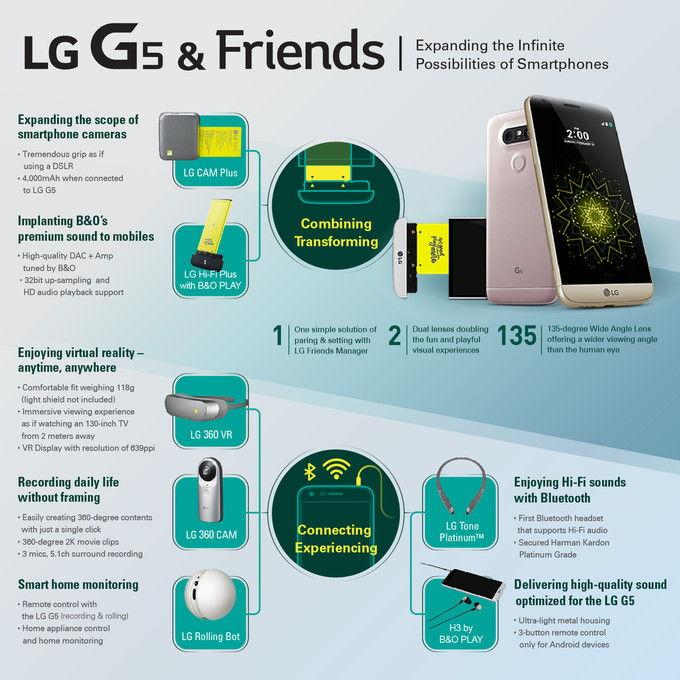 Megjelent az elsőosztályú LG G5!