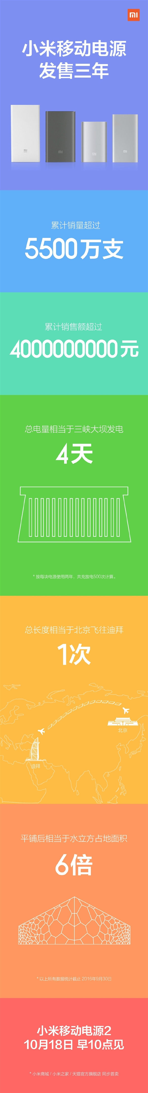 http://www.telefonguru.hu/images/content/mi-power-banks-statistics.jpg