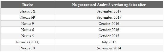 Friss Android N és Nexus hírek
