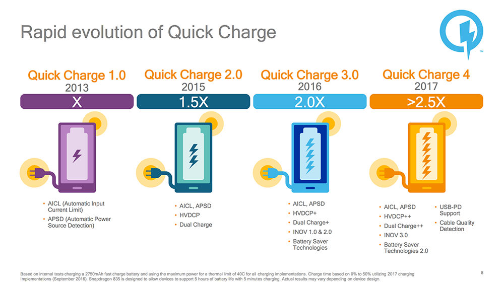 http://www.telefonguru.hu/images/content/QuickCharge-4.0-facts.jpg