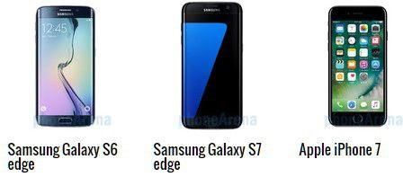 Az S7 edge a legegészségesebb telefon