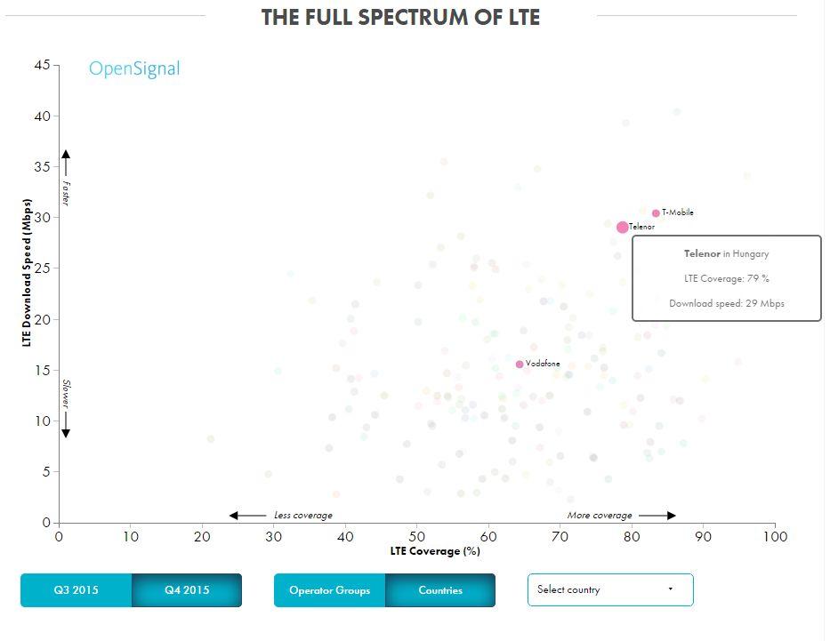 A világon a kilencedik, Európában a harmadik leggyorsabb a Telekom 4G hálózata