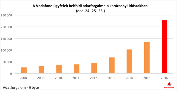 Hatalmas növekedés a Vodafone karácsonyi adatforgalmában