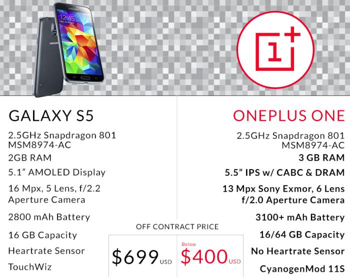 hir Melyik a jobb Galaxy S vs OnePlus One