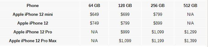 Kiderültek az iPhone 12 árai!